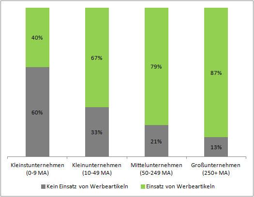 Die Grafik zeigt, dass 40% der Unternehmen bis 9, 67% der Unternehmen bis 25, 79% der UNternehmen mit 100-250 und sogar 87% der UNternehmen mit 250 und mehr Mitarbeitern auf Werbemittel setzen