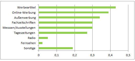 Die Balkengrafik zeigt, dass 43% der Befragten auf Werbeartikel setzen. Darüber nutzen 39% Online-Werbung, 34% Außenwerbung, je 30% Fachzeitschriften und Messen, 237% Tageszeitungen, 5% Radio und 2% TV.